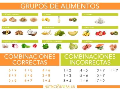 GRUPOS DE ALIMENTOS COMBINACIONES CORRECTAS (1)